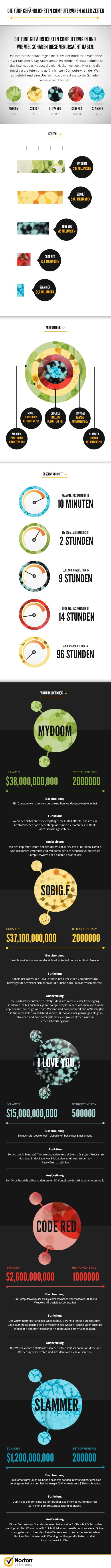 Norton-Infografik-Computerviren-High Resolution