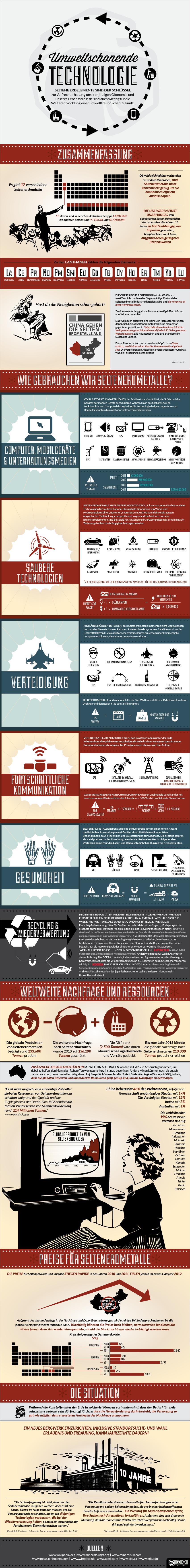 Umweltschonende Technologie-2