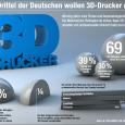Werden 3D-Drucker den Weg aus den Labors und Werkshallen in den Privatbereich finden? Ja, meinen die Deutschen. Zwei Drittel aller Befragten wollen den 3D-Drucker zu Hause nutzen, ergab eine repräsentative […]